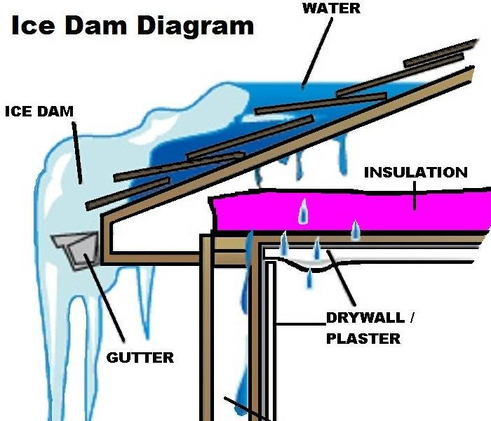 Water Damage ICE DAM..Causes..Repair..Prevention..Solutions